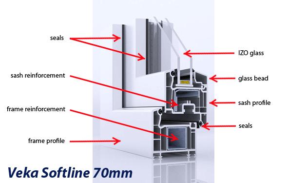 VEKA Softline Details